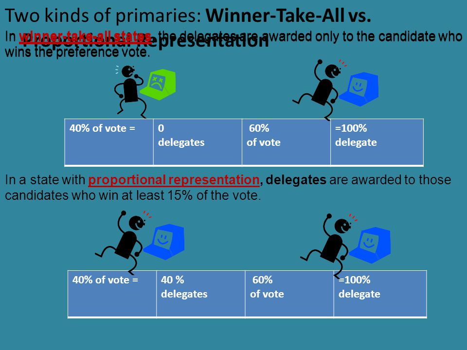 Two kinds of primaries: Winner-Take-All vs.