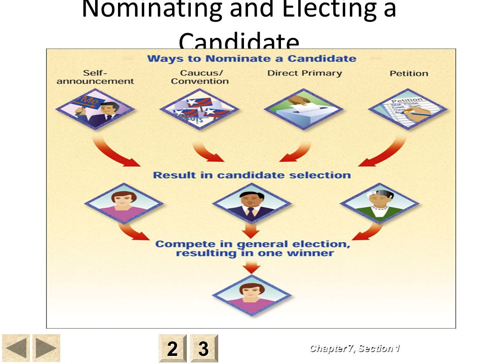 Nominating and Electing a Candidate Chapter 7, Section 1 2222 3333