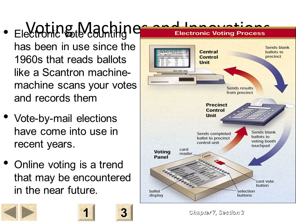 Voting Machines and Innovations Chapter 7, Section 2 3333 1111 Electronic vote counting has been in use since the 1960s that reads ballots like a Scantron machine- machine scans your votes and records them Vote-by-mail elections have come into use in recent years.