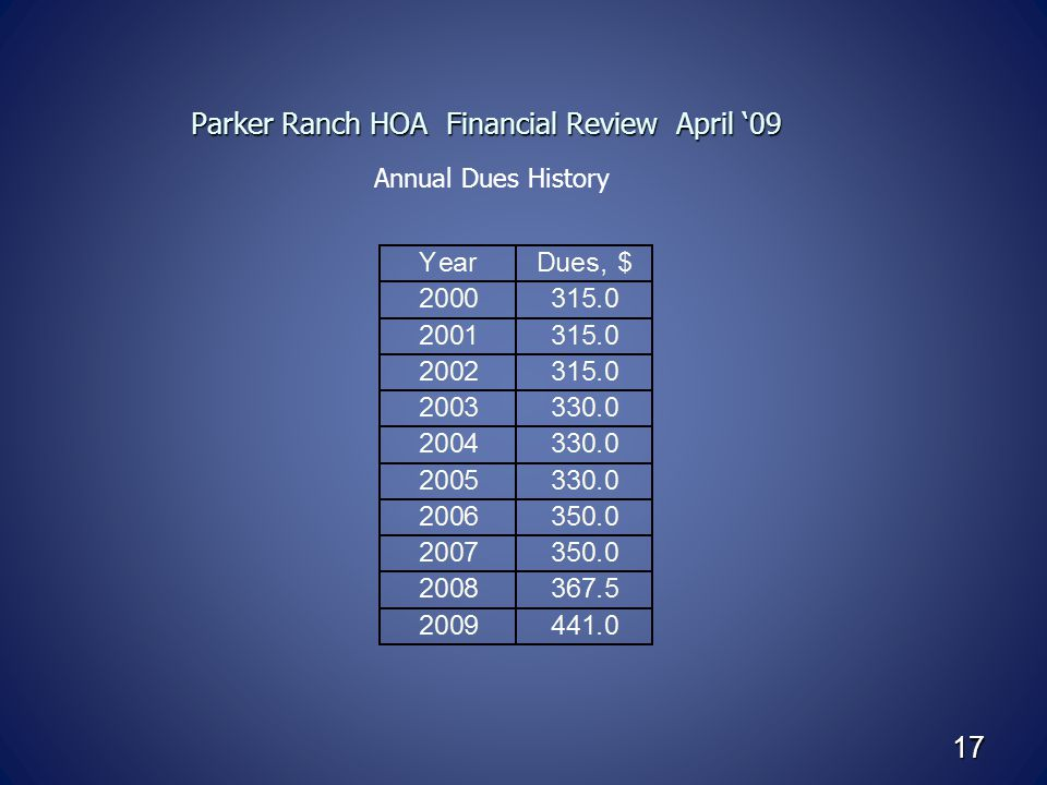 Parker Ranch HOA Financial Review April '09 Parker Ranch HOA Financial Review April '09 Annual Dues History 17
