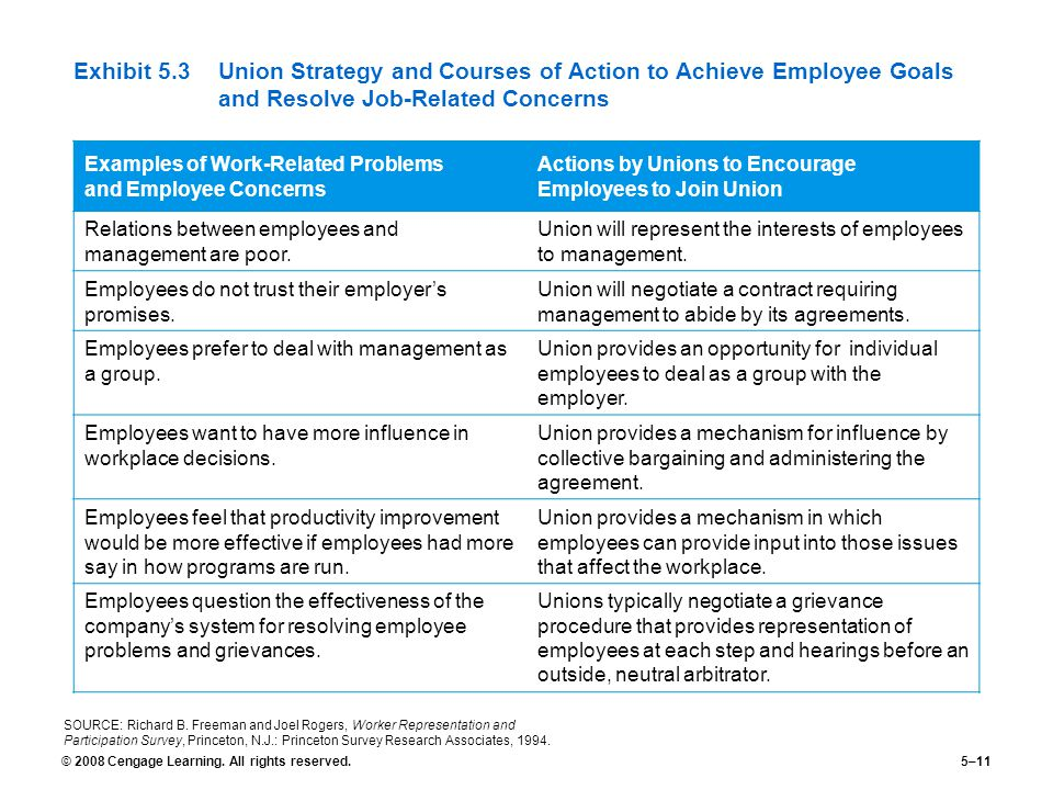 © 2008 Cengage Learning. All rights reserved.5–11 Exhibit 5.3Union Strategy and Courses of Action to Achieve Employee Goals and Resolve Job-Related Co