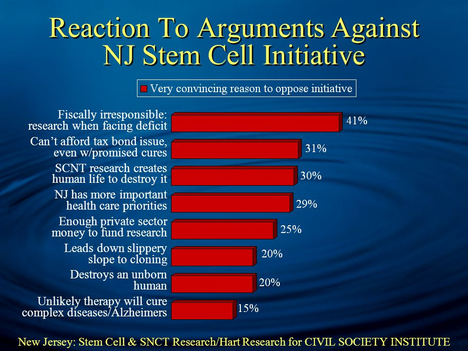 New Jersey: Stem Cell & SNCT Research/Hart Research for CIVIL SOCIETY INSTITUTE Reaction To Arguments Against NJ Stem Cell Initiative Fiscally irresponsible: research when facing deficit Can't afford tax bond issue, even w/promised cures SCNT research creates human life to destroy it NJ has more important health care priorities Enough private sector money to fund research Leads down slippery slope to cloning Destroys an unborn human Unlikely therapy will cure complex diseases/Alzheimers