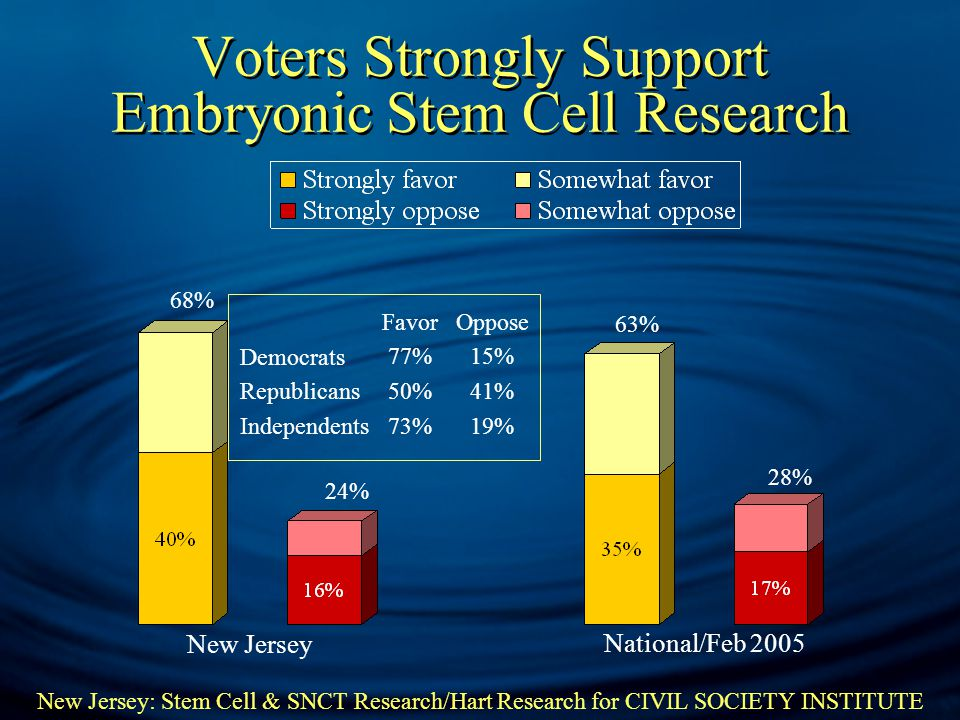 New Jersey: Stem Cell & SNCT Research/Hart Research for CIVIL SOCIETY INSTITUTE Democrats Republicans Independents Favor 77% 50% 73% Oppose 15% 41% 19% 63% 28% 68% 24% New Jersey National/Feb 2005 Voters Strongly Support Embryonic Stem Cell Research