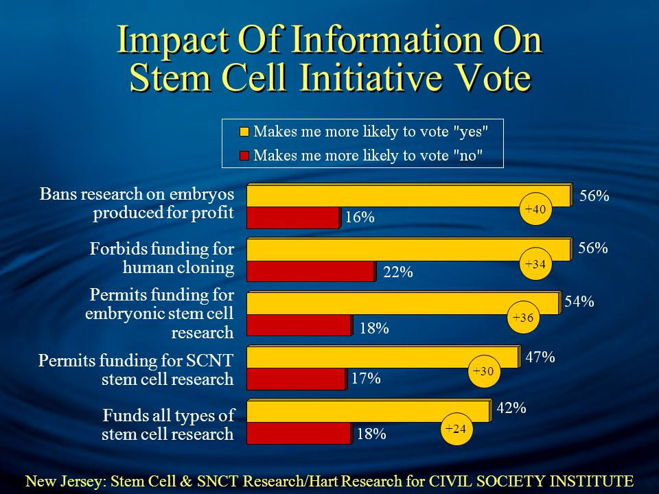 New Jersey: Stem Cell & SNCT Research/Hart Research for CIVIL SOCIETY INSTITUTE Impact Of Information On Stem Cell Initiative Vote Bans research on embryos produced for profit Forbids funding for human cloning Permits funding for embryonic stem cell research Permits funding for SCNT stem cell research Funds all types of stem cell research +40 +34 +36 +30 +24