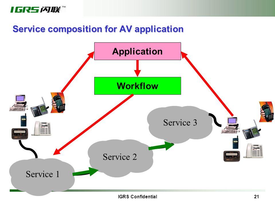 IGRS Confidential 21 Service composition for AV application Service 1 Service 2 Service 3 Workflow Application
