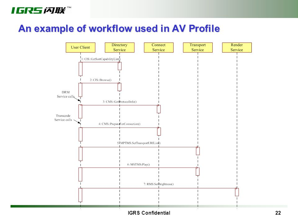 IGRS Confidential 22 An example of workflow used in AV Profile
