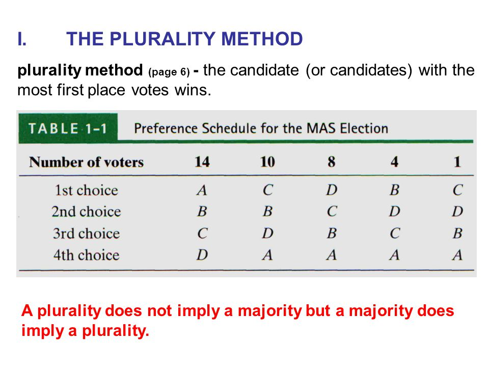 I.THE PLURALITY METHOD plurality method (page 6) - the candidate (or candidates) with the most first place votes wins. A plurality does not imply a ma
