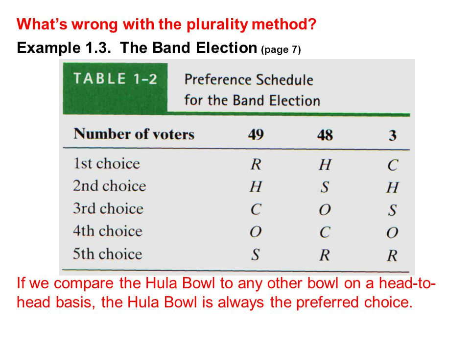 Example 1.3. The Band Election (page 7) What's wrong with the plurality method? If we compare the Hula Bowl to any other bowl on a head-to- head basis