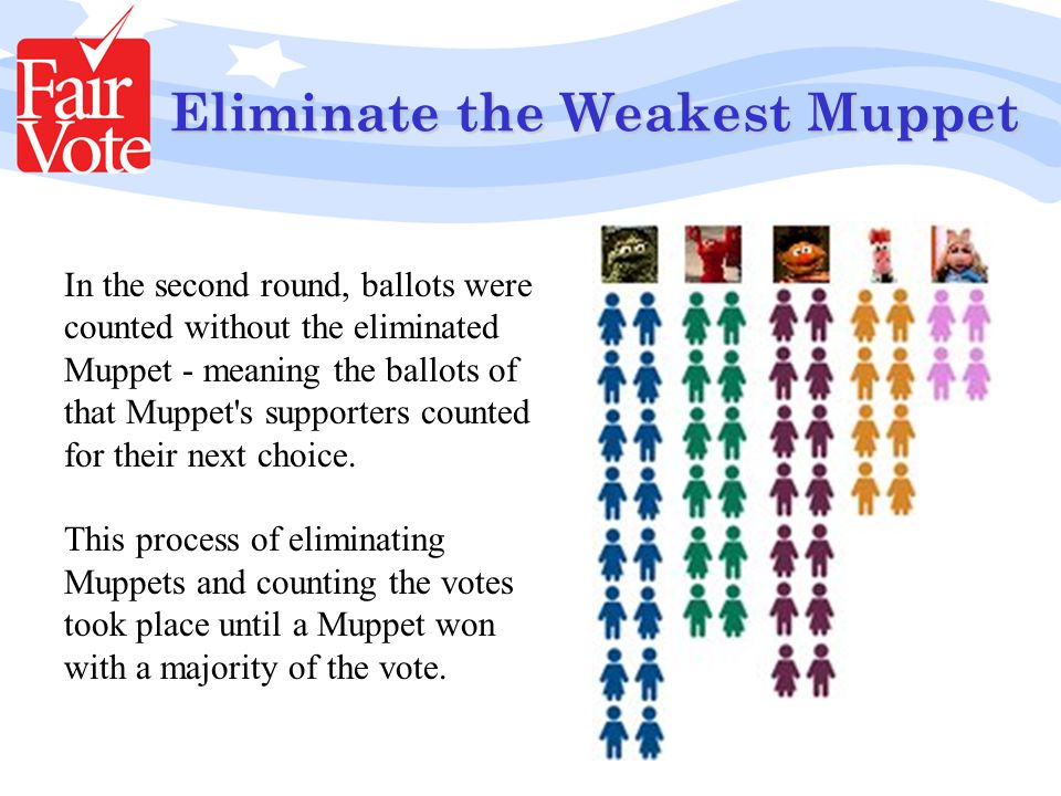 Eliminate the Weakest Muppet In the second round, ballots were counted without the eliminated Muppet - meaning the ballots of that Muppet s supporters counted for their next choice.
