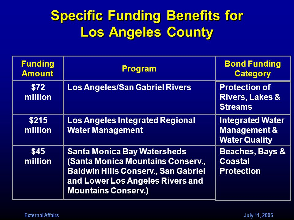 External Affairs July 11, 2006 Specific Funding Benefits for Los Angeles County Funding Amount Program Bond Funding Category $72 million Los Angeles/San Gabriel RiversProtection of Rivers, Lakes & Streams $215 million Los Angeles Integrated Regional Water Management Integrated Water Management & Water Quality $45 million Santa Monica Bay Watersheds (Santa Monica Mountains Conserv., Baldwin Hills Conserv., San Gabriel and Lower Los Angeles Rivers and Mountains Conserv.) Beaches, Bays & Coastal Protection
