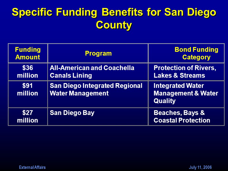External Affairs July 11, 2006 Specific Funding Benefits for San Diego County All-American and Coachella Canals Lining Protection of Rivers, Lakes & Streams $36 million San Diego Integrated Regional Water Management Integrated Water Management & Water Quality $91 million $27 million San Diego BayBeaches, Bays & Coastal Protection Funding Amount Program Bond Funding Category