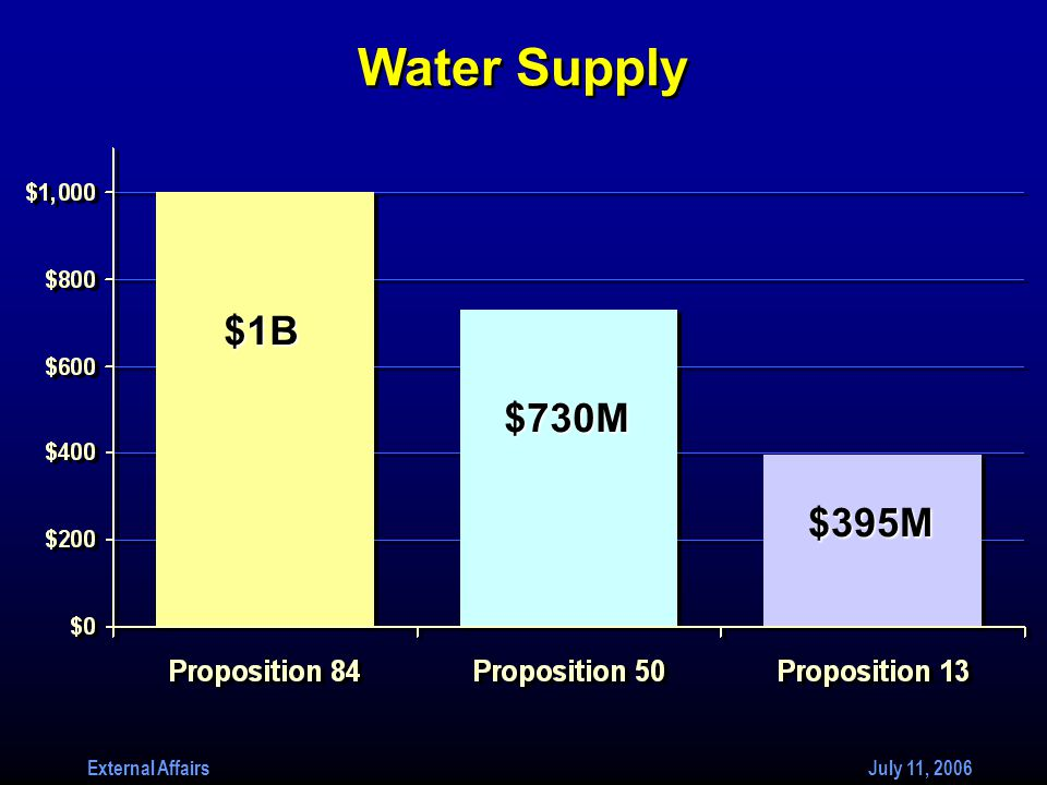 External Affairs July 11, 2006 $1B $395M $730M Water Supply