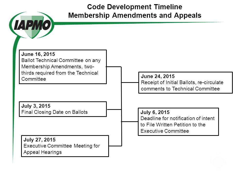 Code Development Timeline Call for Comments March 21, 2014 Call for Comments September 23, 2014 Distribute Comments to Committees (ROC) Monograph Octo