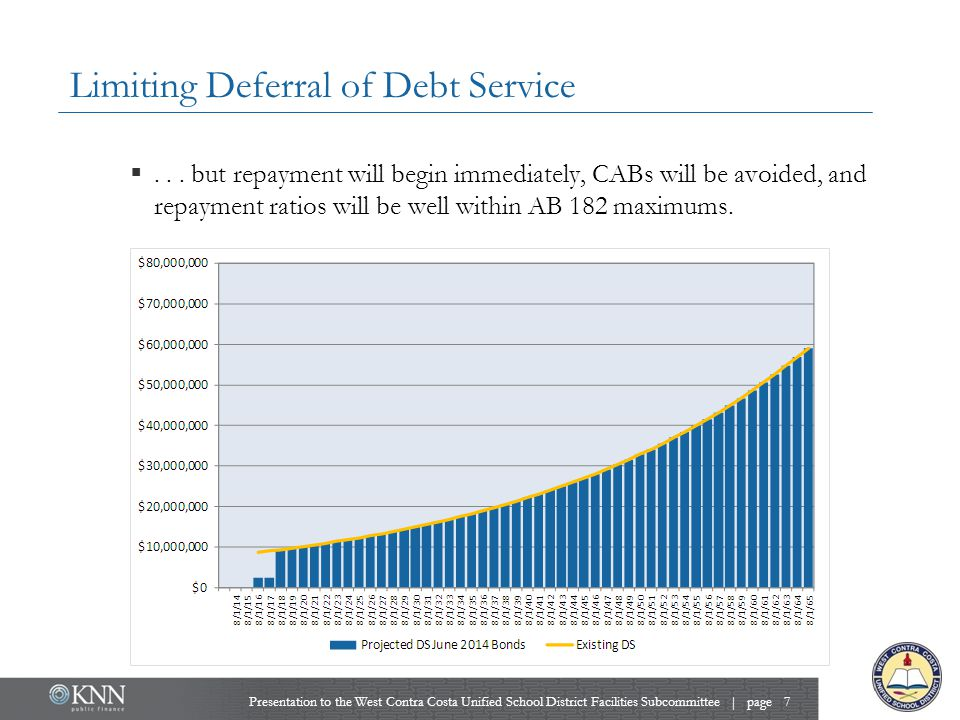 Limiting Deferral of Debt Service ...