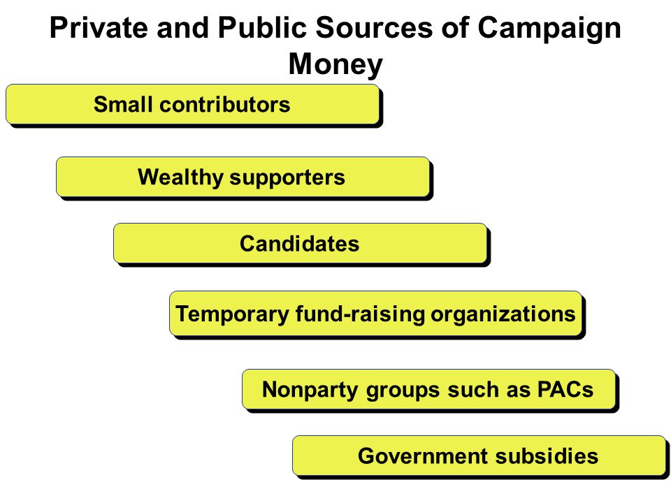 Private and Public Sources of Campaign Money Candidates Wealthy supporters Small contributors Temporary fund-raising organizations Nonparty groups such as PACs Government subsidies