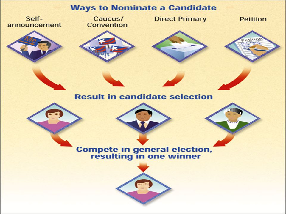 Nominating and Electing a Candidate