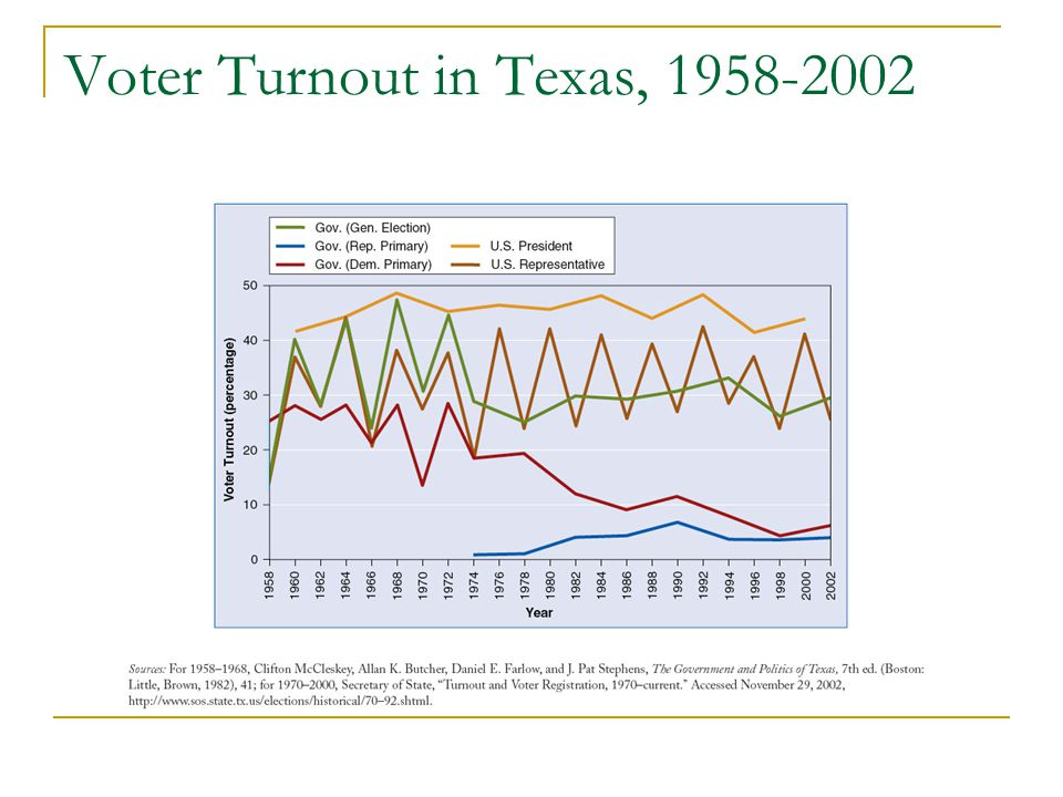 Voter Turnout in Texas, 1958-2002