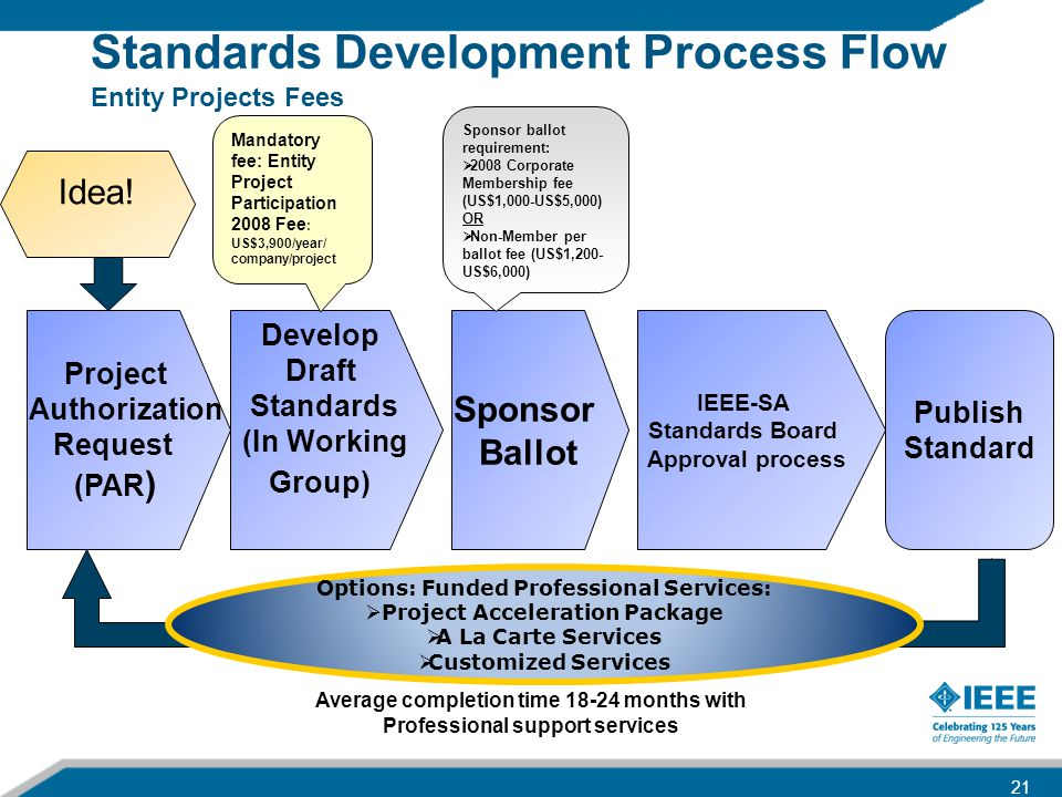 Standards Development Process Flow Entity Projects Fees Project Authorization Request (PAR ) Develop Draft Standards (In Working Group) Sponsor Ballot