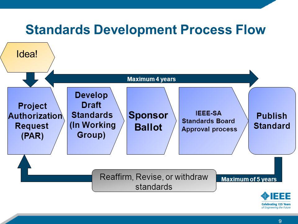 Standards Development Process Flow Project Authorization Request (PAR) Develop Draft Standards (In Working Group) Sponsor Ballot IEEE-SA Standards Boa