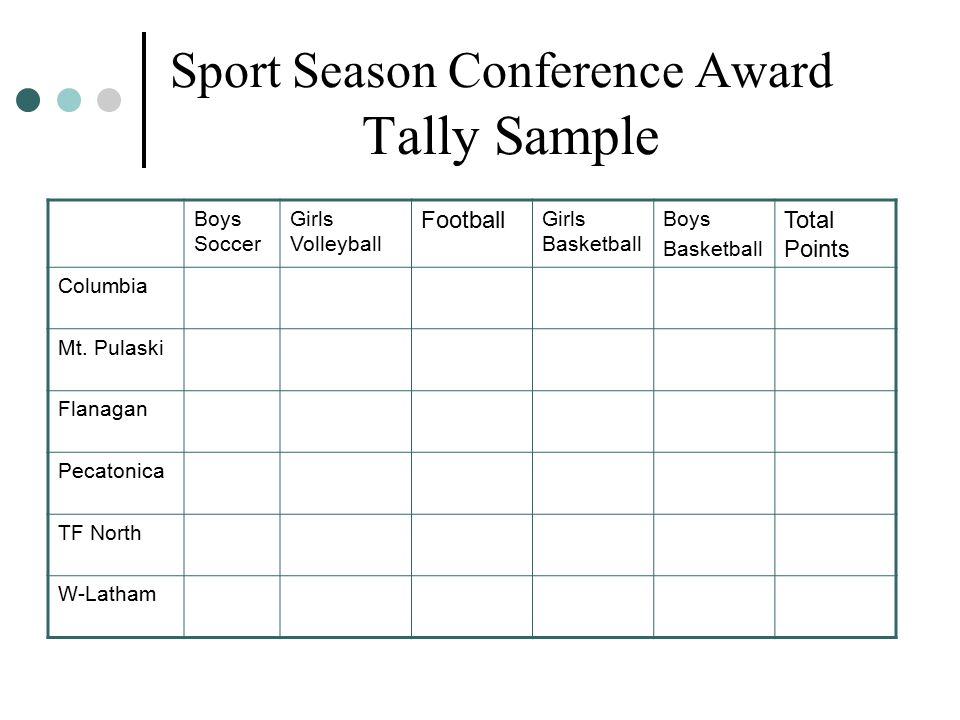 Sport Season Conference Award Tally Sample Boys Soccer Girls Volleyball Football Girls Basketball Boys Basketball Total Points Columbia Mt.