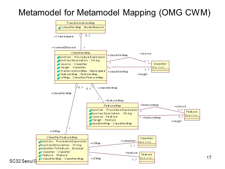 SC32 Seoul 020506 17 Metamodel for Metamodel Mapping (OMG CWM)