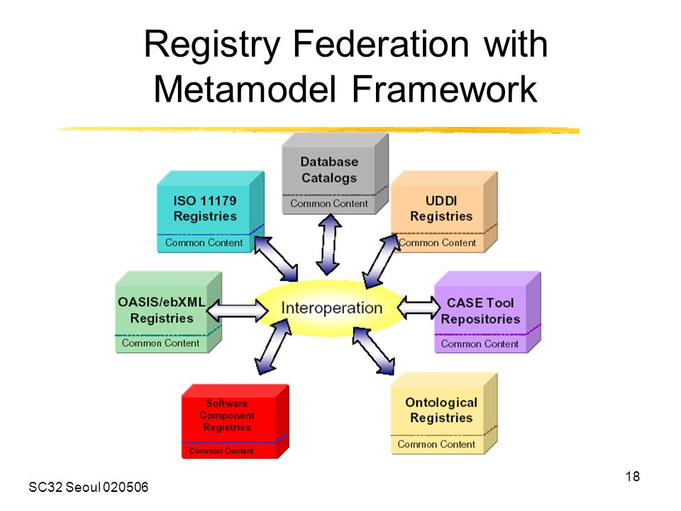 SC32 Seoul 020506 18 Registry Federation with Metamodel Framework