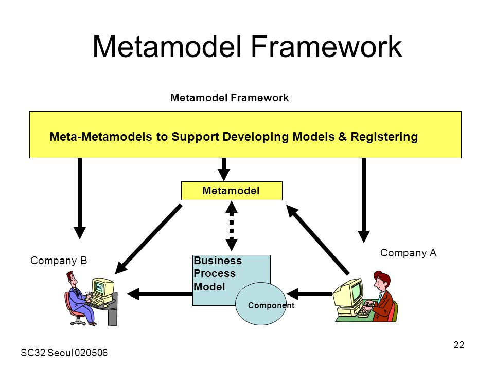 SC32 Seoul 020506 22 Metamodel Framework Company B Company A Metamodel Meta-Metamodels to Support Developing Models & Registering Metamodel Framework Component Business Process Model