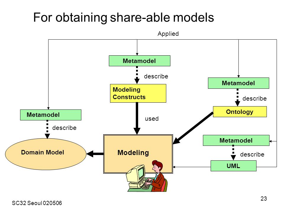 SC32 Seoul 020506 23 UML Metamodel Modeling Constructs Metamodel Modeling Domain Model Metamodel Ontology Metamodel Applied describe used describe For obtaining share-able models