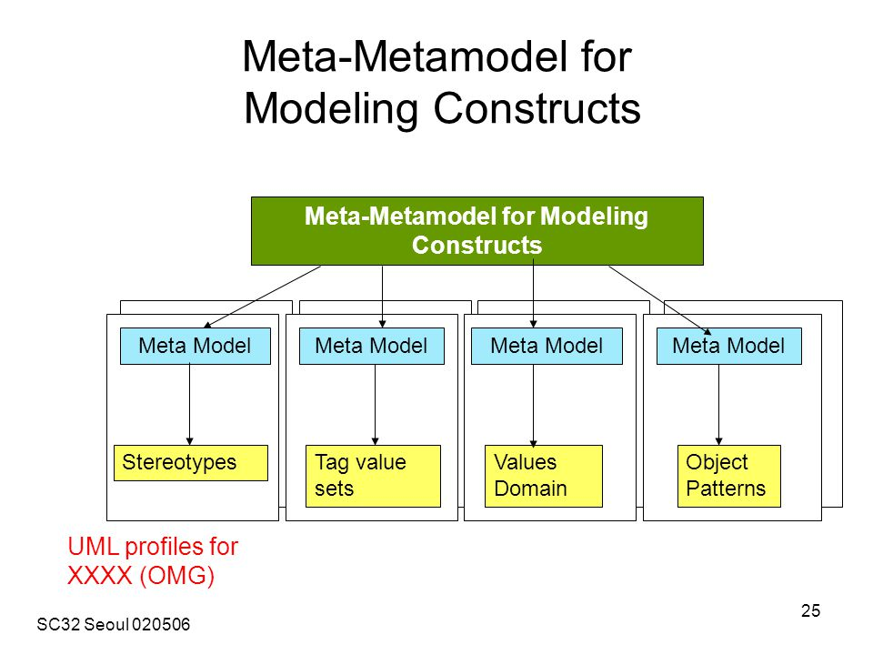SC32 Seoul 020506 25 Meta-Metamodel for Modeling Constructs Meta Model StereotypesTag value sets Object Patterns Values Domain Meta Model Meta-Metamodel for Modeling Constructs UML profiles for XXXX (OMG)