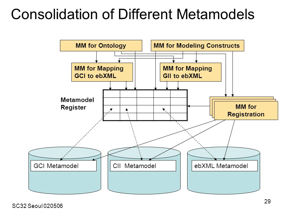 SC32 Seoul 020506 29 Consolidation of Different Metamodels ebXML Metamodel MM for Registration CII MetamodelGCI Metamodel Metamodel Register MM for Mapping GCI to ebXML MM for Mapping GII to ebXML MM for OntologyMM for Modeling Constructs MM for Registration