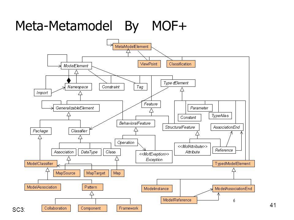 SC32 Seoul 020506 41 Meta-Metamodel By MOF+