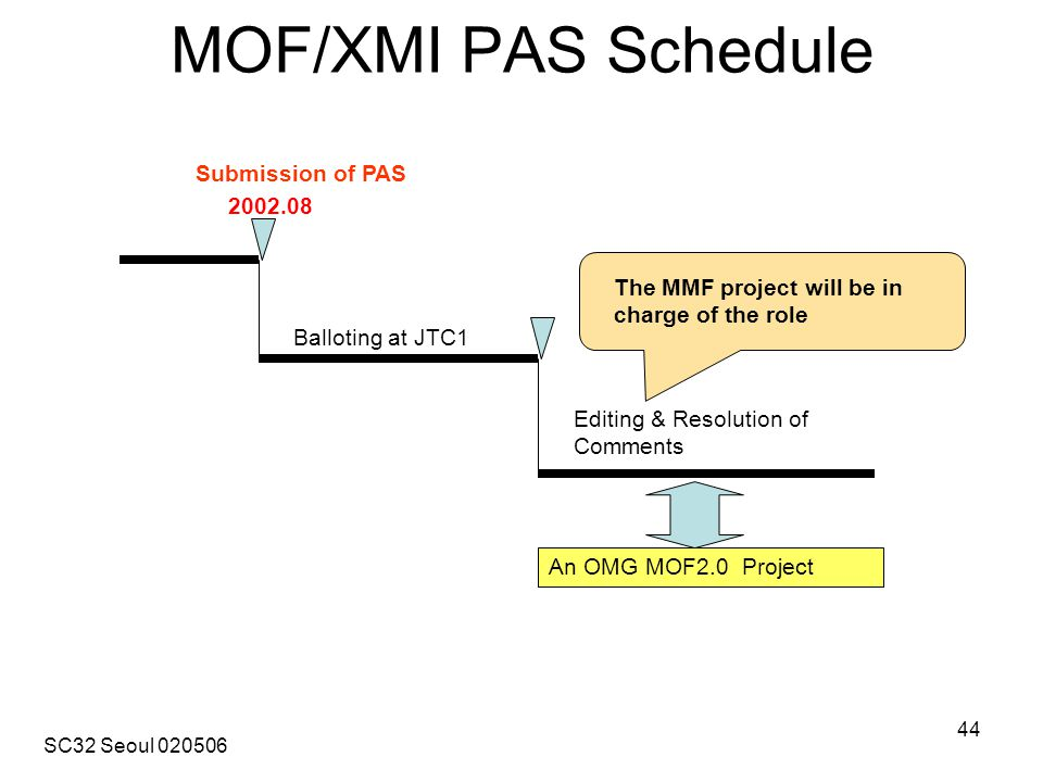 SC32 Seoul 020506 44 MOF/XMI PAS Schedule 2002.08 Submission of PAS Balloting at JTC1 Editing & Resolution of Comments An OMG MOF2.0 Project The MMF project will be in charge of the role