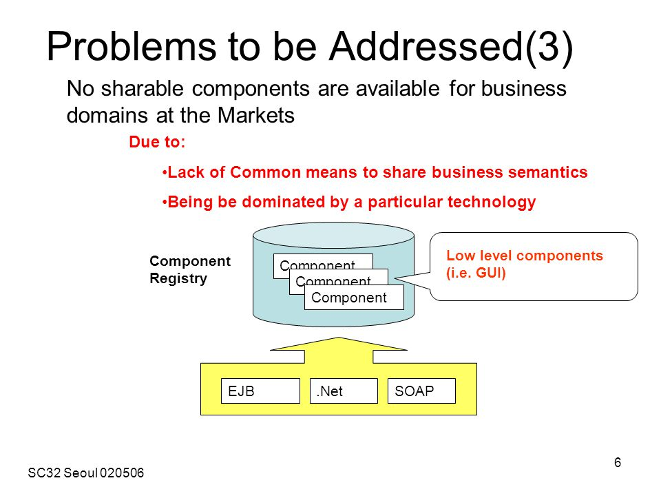 SC32 Seoul 020506 6 Problems to be Addressed(3) Component Registry Component Low level components (i.e.