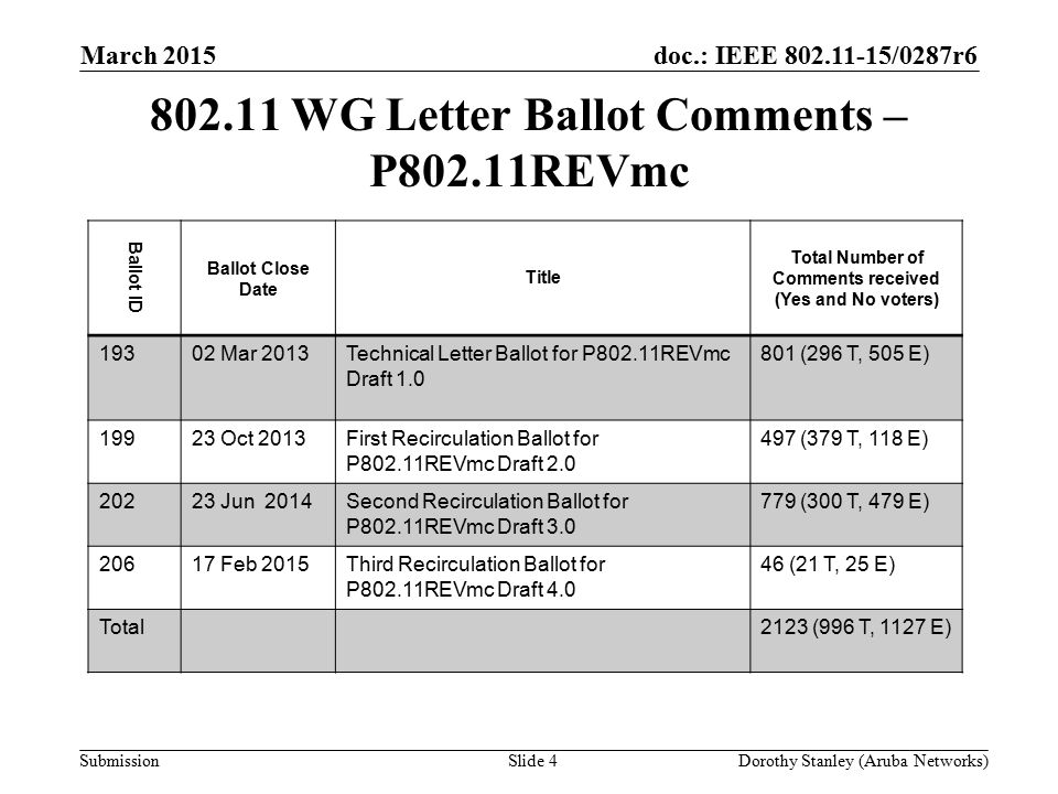 doc.: IEEE 802.11-15/0287r6 Submission 802.11 WG Letter Ballot Comments – P802.11REVmc March 2015 Dorothy Stanley (Aruba Networks)Slide 4 Ballot ID Ballot Close Date Title Total Number of Comments received (Yes and No voters) 19302 Mar 2013Technical Letter Ballot for P802.11REVmc Draft 1.0 801 (296 T, 505 E) 19923 Oct 2013First Recirculation Ballot for P802.11REVmc Draft 2.0 497 (379 T, 118 E) 20223 Jun 2014Second Recirculation Ballot for P802.11REVmc Draft 3.0 779 (300 T, 479 E) 20617 Feb 2015Third Recirculation Ballot for P802.11REVmc Draft 4.0 46 (21 T, 25 E) Total2123 (996 T, 1127 E)