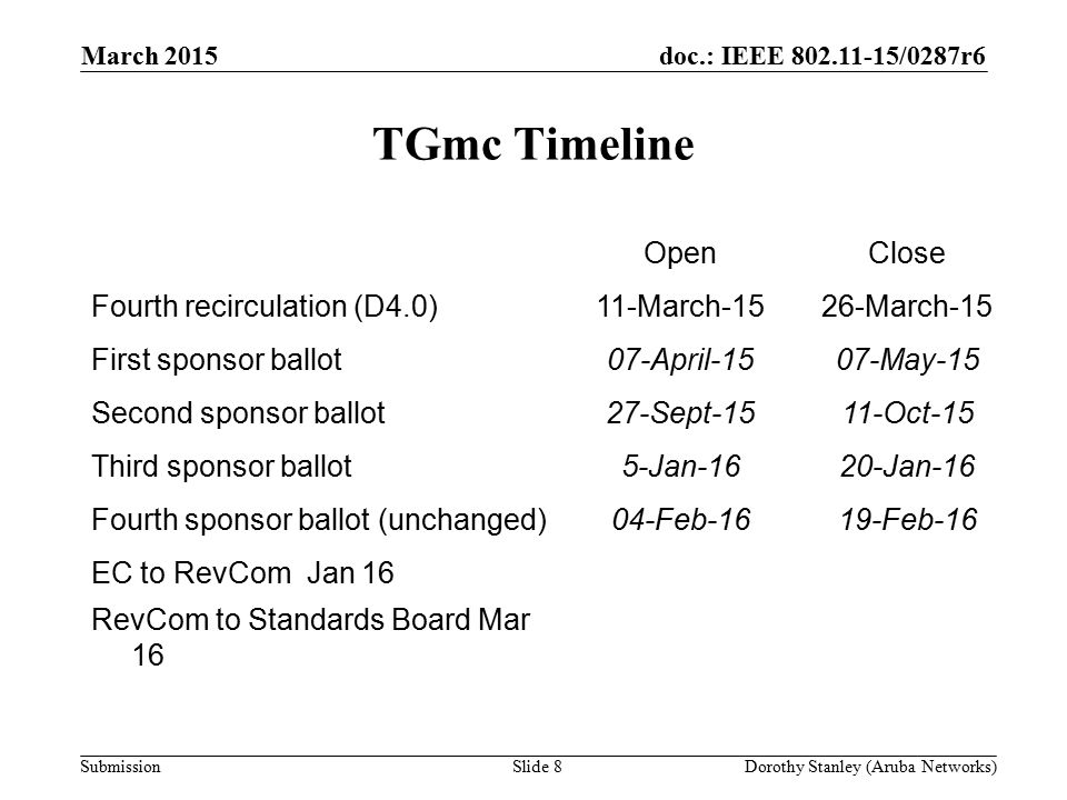doc.: IEEE 802.11-15/0287r6 Submission TGmc Timeline March 2015 Dorothy Stanley (Aruba Networks)Slide 8 OpenClose Fourth recirculation (D4.0)11-March-1526-March-15 First sponsor ballot07-April-1507-May-15 Second sponsor ballot27-Sept-1511-Oct-15 Third sponsor ballot5-Jan-1620-Jan-16 Fourth sponsor ballot (unchanged)04-Feb-1619-Feb-16 EC to RevCom Jan 16 RevCom to Standards Board Mar 16
