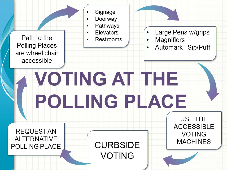 USE THE ACCESSIBLE VOTING MACHINES VOTING AT THE POLLING PLACE CURBSIDE VOTING CURBSIDE VOTING REQUEST AN ALTERNATIVE POLLING PLACE REQUEST AN ALTERNA