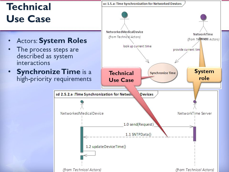 Technical Use Case Actors: System Roles The process steps are described as system interactions Synchronize Time is a high-priority requirements 14 System role Technica l Use Case System role Technical Use Case