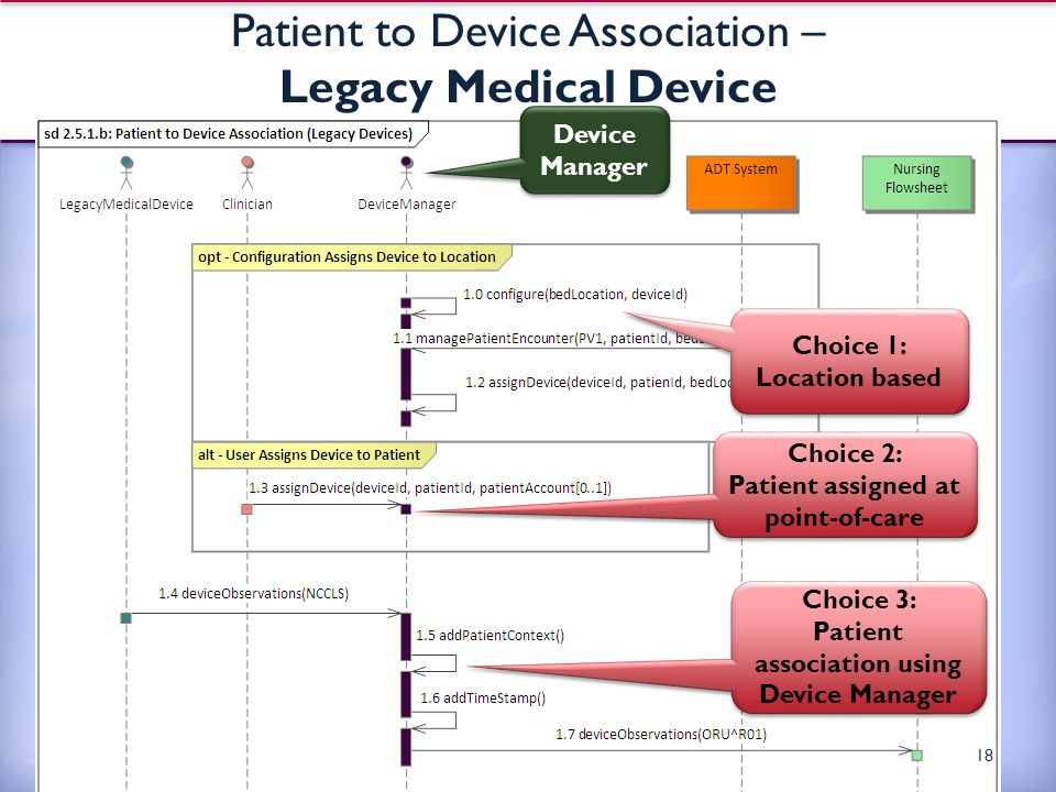 Patient to Device Association – Legacy Medical Device 18 Choice 1: Location based Choice 3: Patient association using Device Manager Device Manager Choice 2: Patient assigned at point-of-care