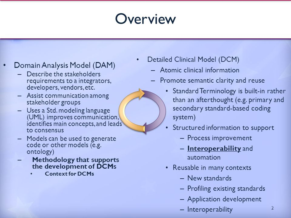 Glossary DAM: Domain Analysis Model UML: Unified Modeling Language – a standard developed by the Object Management Group DCM: Detailed Clinical Model – reusable information models, standardized LOINC: Logical Observation Identifiers Names and Codes – standard codes for laboratory SNOMED-CT: Systematized Nomenclature of Medicine-- Clinical Terms – Terminology System ISO: International Organization for Standardization – standards development organization HL7: Health Level Seven- healthcare interoperability standards development organization IHE: Integrating the Healthcare Enterprise – standards-related consortium Continua Health Alliance – standards-related consortium specialized in personal healthcare devices 3