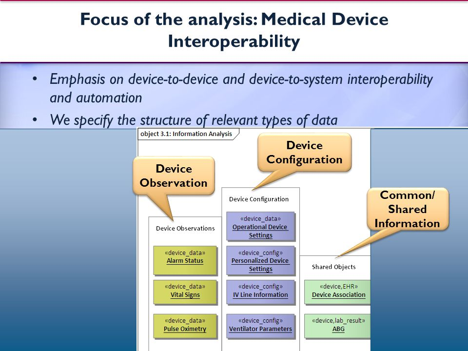 Focus of the analysis: Medical Device Interoperability Emphasis on device-to-device and device-to-system interoperability and automation We specify the structure of relevant types of data 20 Device Observation Device Configuration Common/ Shared Information