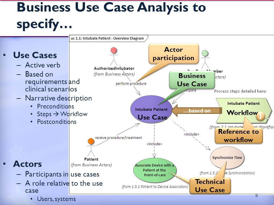 Business Use Case Analysis to specify… Use Cases – Active verb – Based on requirements and clinical scenarios – Narrative description Preconditions Steps  Workflow Postconditions Actors – Participants in use cases – A role relative to the use case Users, systems 8 3 3 Actor participation …based on Workflow Use Case Business Use Case Reference to workflow Technical Use Case