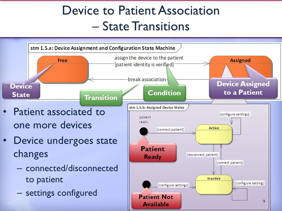 Device State Transition Condition Device to Patient Association – State Transitions Patient associated to one more devices Device undergoes state changes – connected/disconnected to patient – settings configured 9 Patient Ready Patient Not Available Device Assigned to a Patient