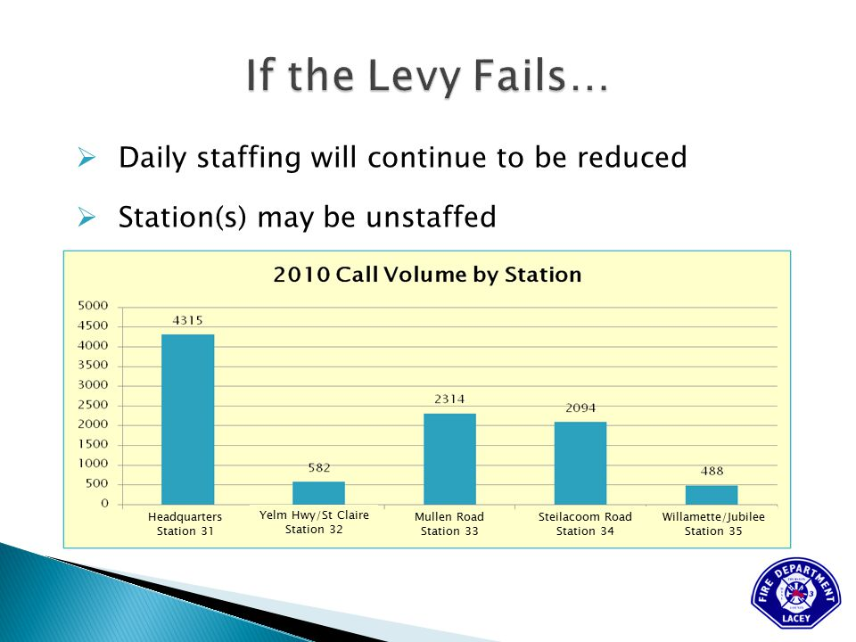  Daily staffing will continue to be reduced  Station(s) may be unstaffed Headquarters Station 31 Yelm Hwy/St Claire Station 32 Mullen Road Station 33 Steilacoom Road Station 34 Willamette/Jubilee Station 35