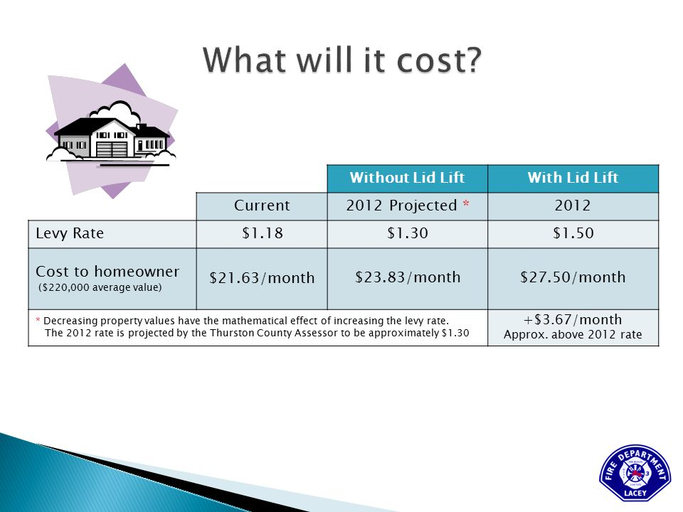 Without Lid LiftWith Lid Lift Current2012 Projected *2012 Levy Rate$1.18$1.30$1.50 Cost to homeowner ($220,000 average value) $21.63/month$23.83/month$27.50/month * Decreasing property values have the mathematical effect of increasing the levy rate.