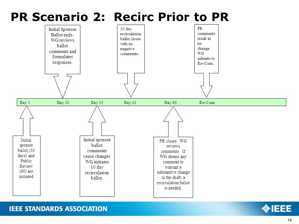 PR Scenario 2: Recirc Prior to PR 12 Initial sponsor ballot (30 days) and Public Review (60) are initiated 10 day recirculation ballot closes with no negative comments.