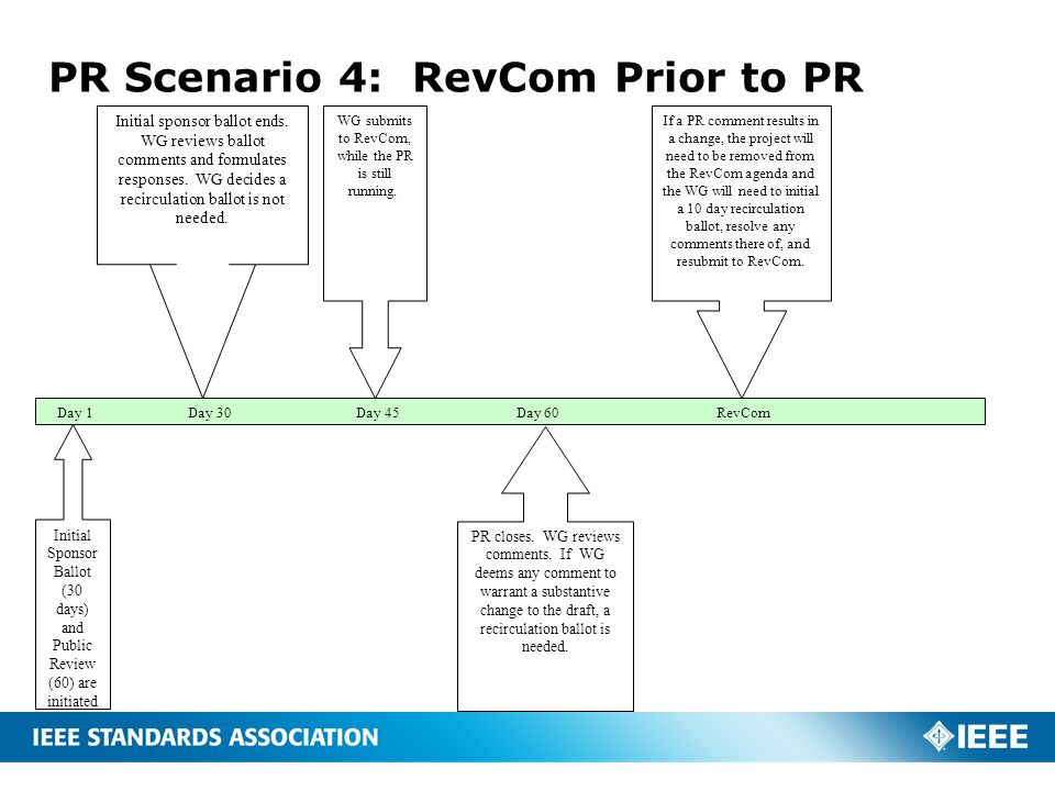 PR Scenario 4: RevCom Prior to PR Day 1 Day 30 Day 45 Day 60 RevCom WG submits to RevCom, while the PR is still running.