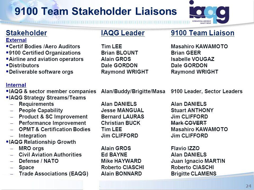 StakeholderIAQG Leader9100 Team Liaison External  Certif Bodies /Aero AuditorsTim LEEMasahiro KAWAMOTO  9100 Certified OrganizationsBrian BLOUNTBria