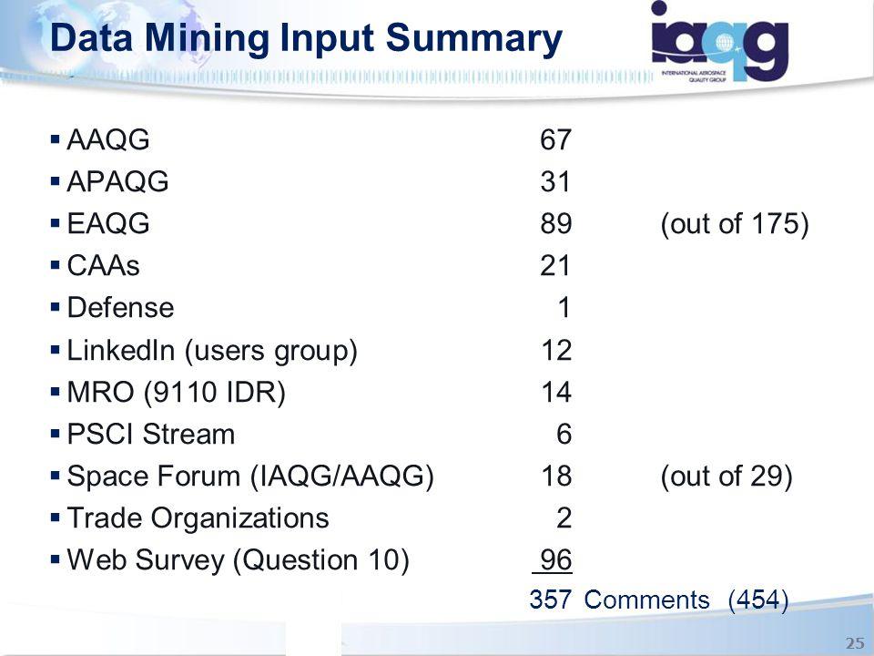 Data Mining Input Summary 25  AAQG67  APAQG31  EAQG 89(out of 175)  CAAs21  Defense1  LinkedIn (users group)12  MRO (9110 IDR)14  PSCI Stream6