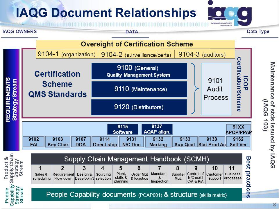 IAQG Document Relationships Oversight of Certification Scheme 9104-1 (organization) 9104-2 (surveillance/certs) 9104-3 (auditors) Maintenance of stds