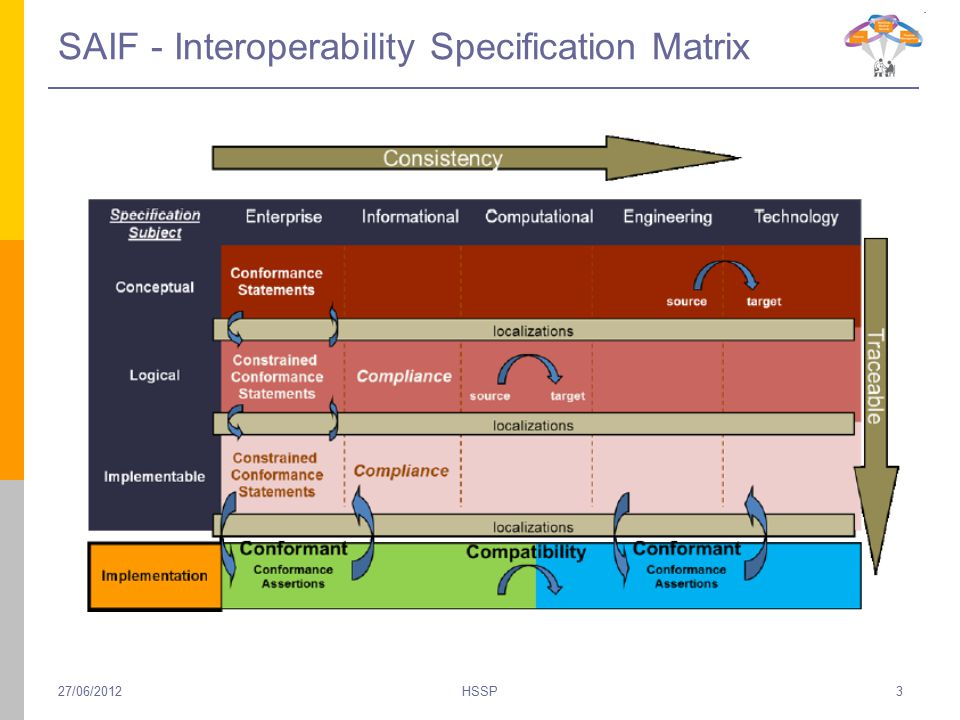 SAIF - Interoperability Specification Matrix 27/06/2012HSSP3